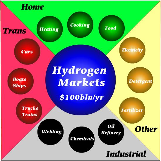 an overview of the benefits of hydrogen the fuel of the future Introduction what is hydrogen  this is because hydrogen gas is lighter than  air and rises into the atmosphere as a result natural  hydrogen as an important  energy carrier in the future has a number of advantages.
